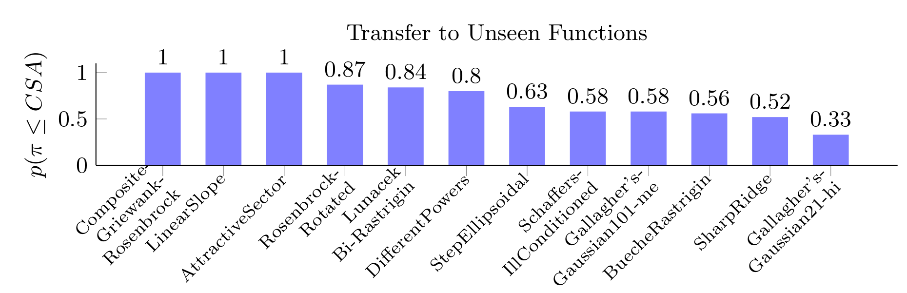 Transfer to Unseen Functions