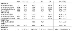 Table comparing results, with TA outperforming other methods in 7 of 10 cases.